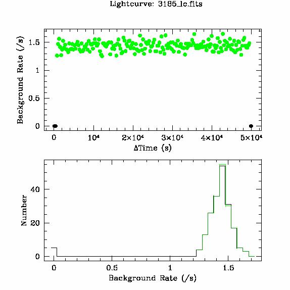 3185 light curve