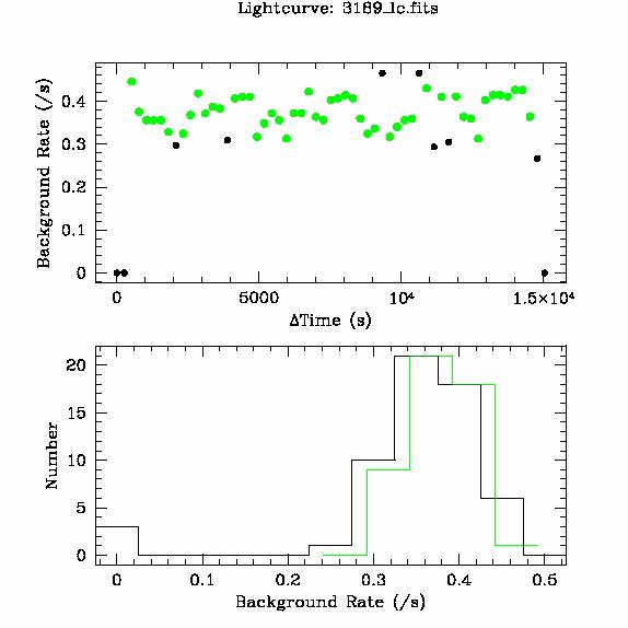 3189 light curve