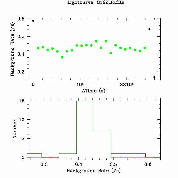 3192 light curve