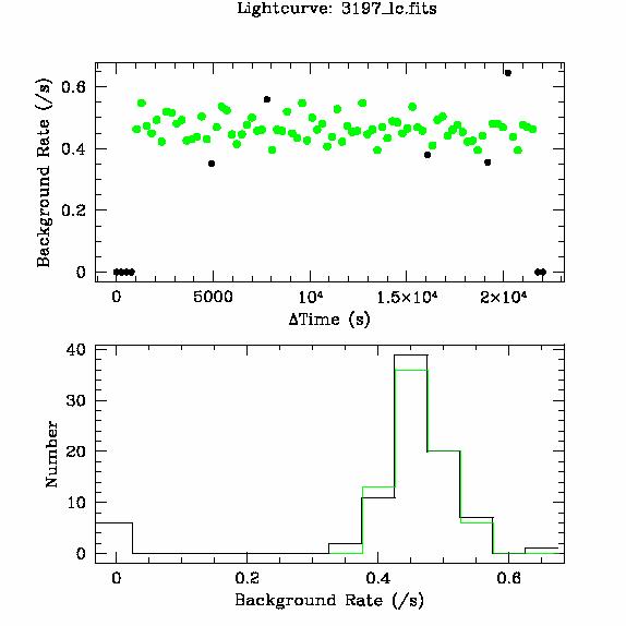 3197 light curve