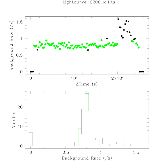 3206 light curve