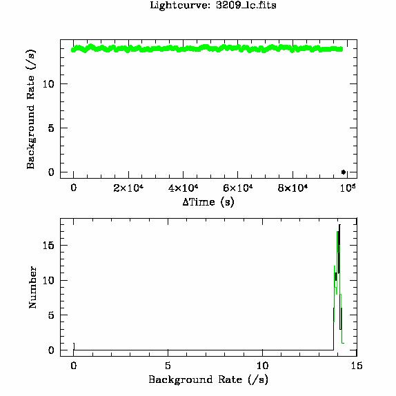 3209 light curve