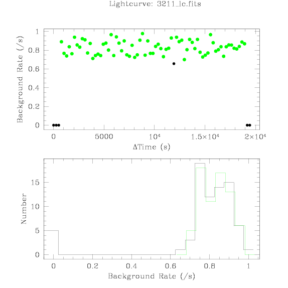 3211 light curve