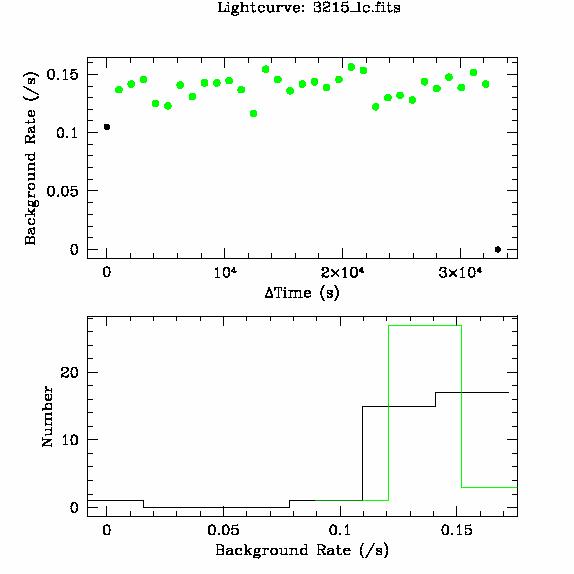 3215 light curve