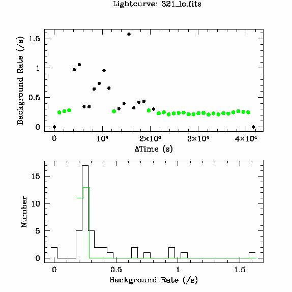 321 light curve