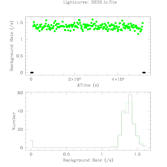 3233 light curve