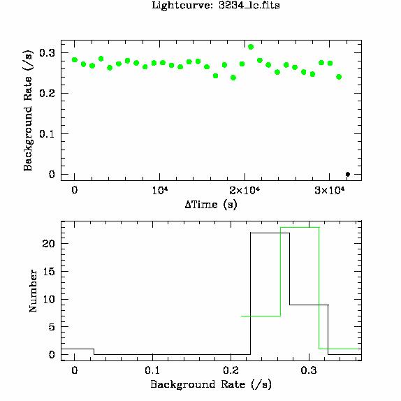3234 light curve