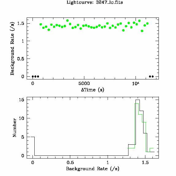 3247 light curve