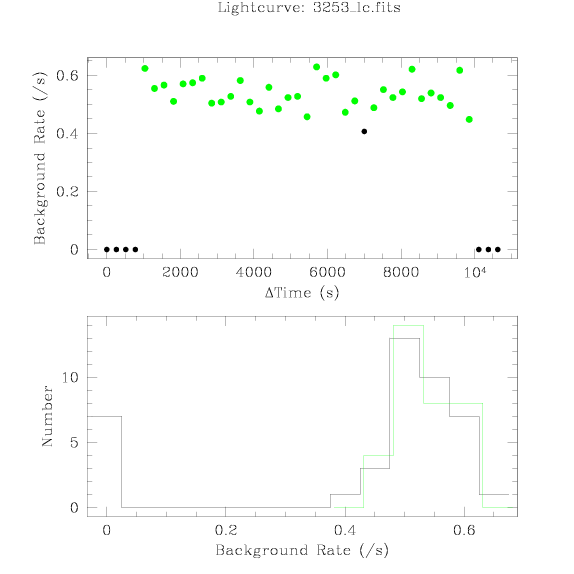 3253 light curve