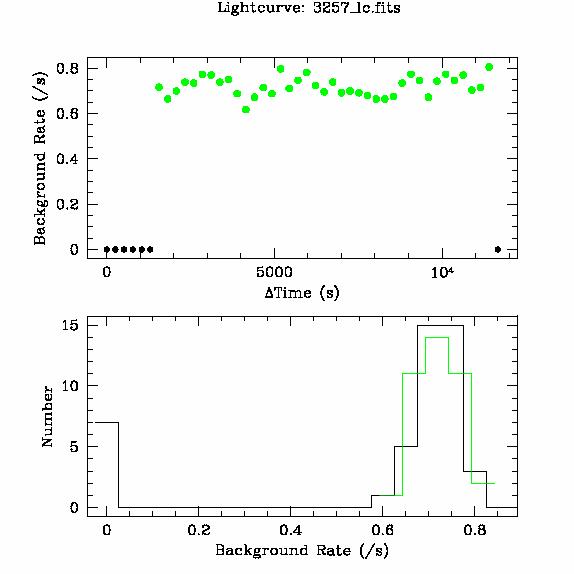 3257 light curve