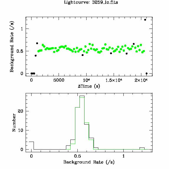 3259 light curve