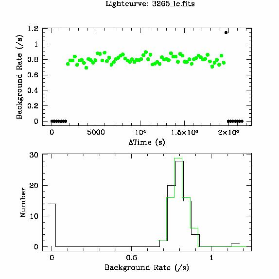 3265 light curve