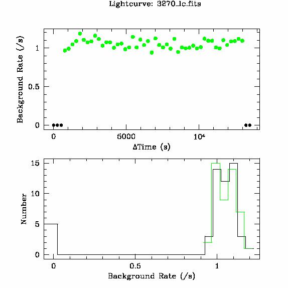 3270 light curve