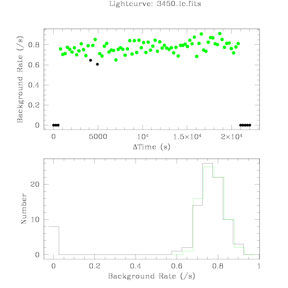 3450 light curve