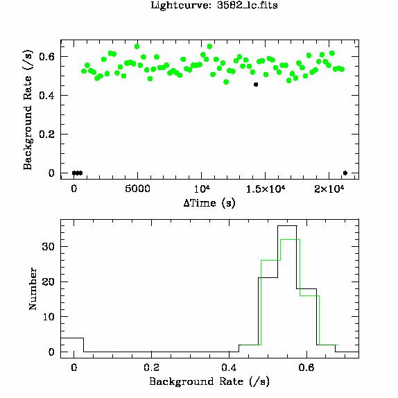 3582 light curve