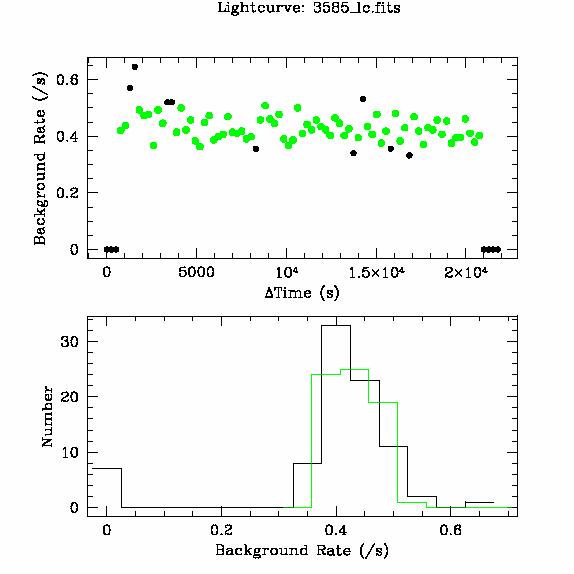 3585 light curve