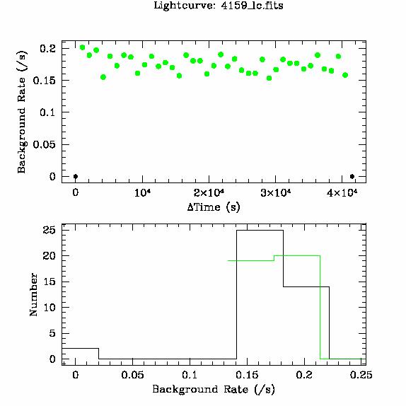 4159 light curve
