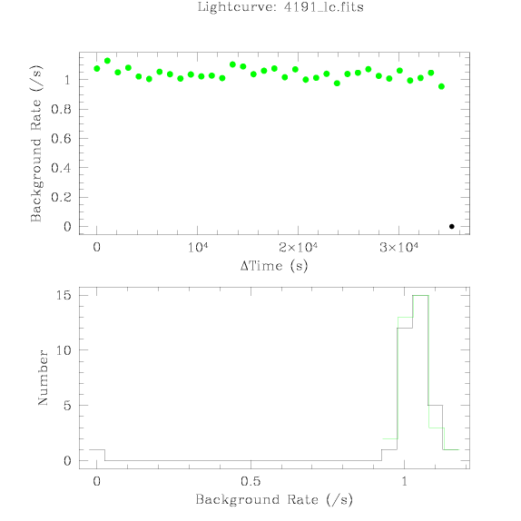 4191 light curve