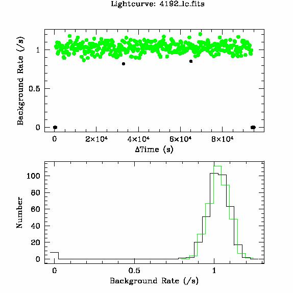 4192 light curve