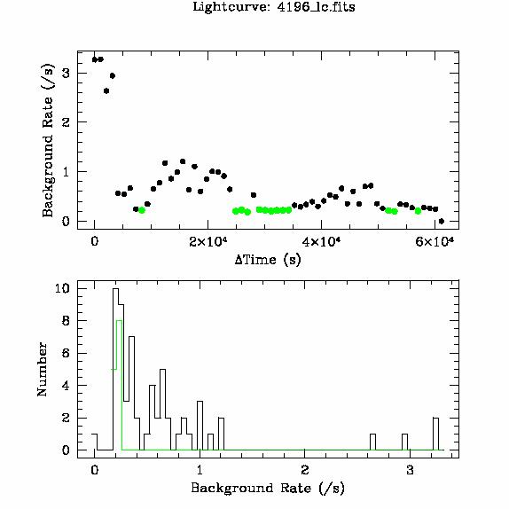 4196 light curve