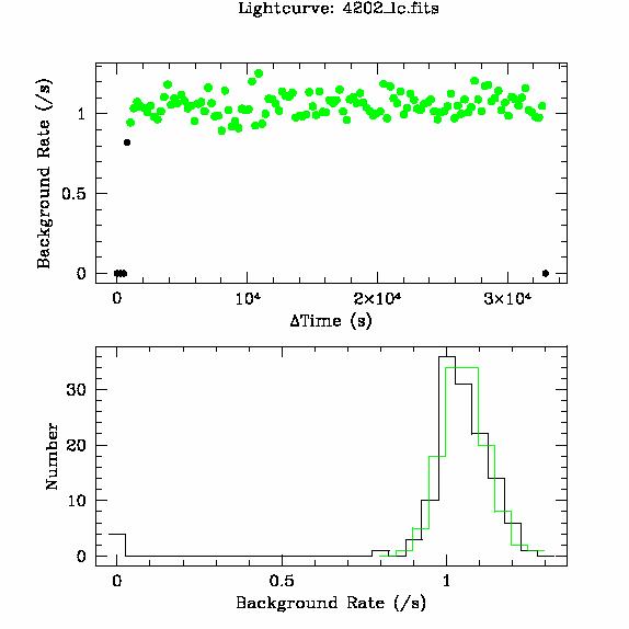 4202 light curve