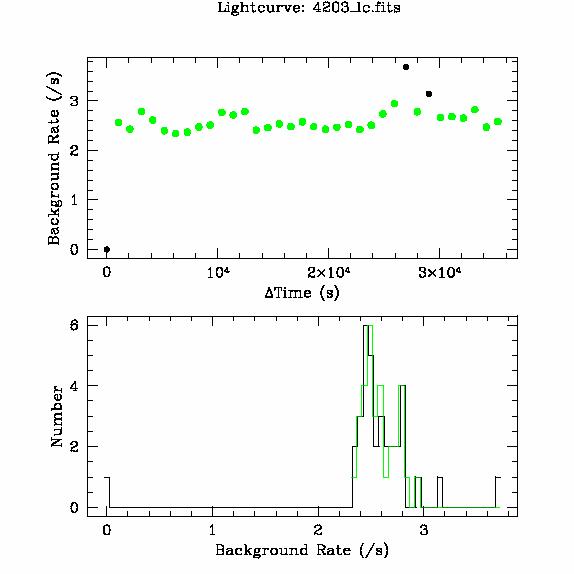 4203 light curve