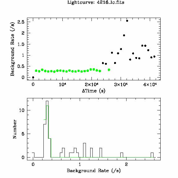 4216 light curve
