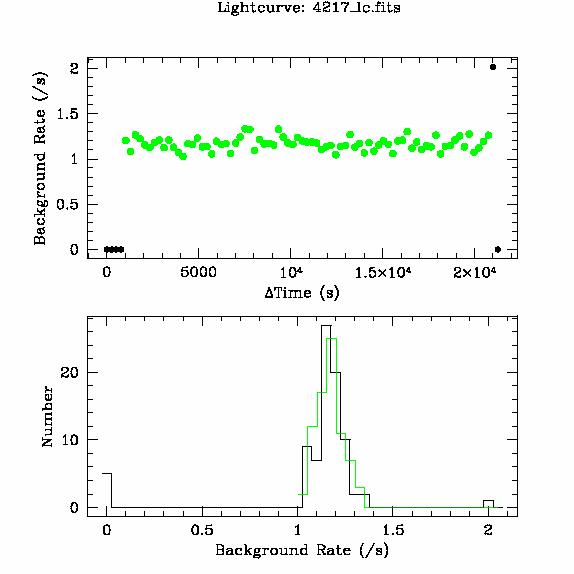 4217 light curve