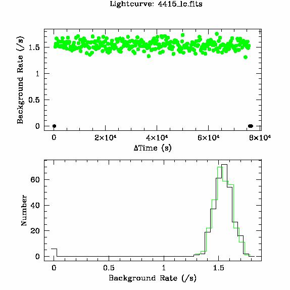 4415 light curve