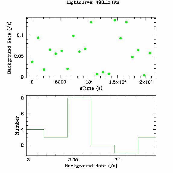 493 light curve