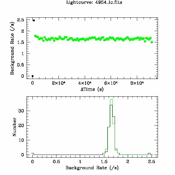 4954 light curve