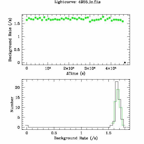 4955 light curve