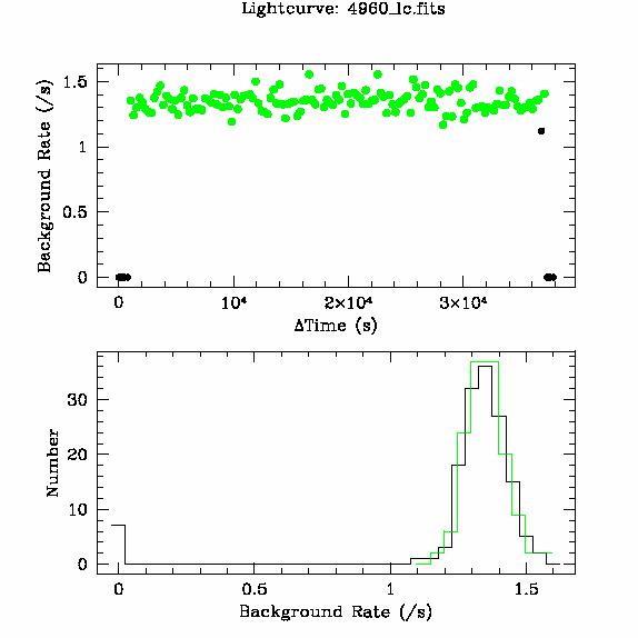 4960 light curve