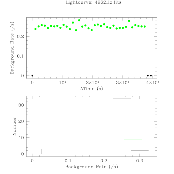 4962 light curve