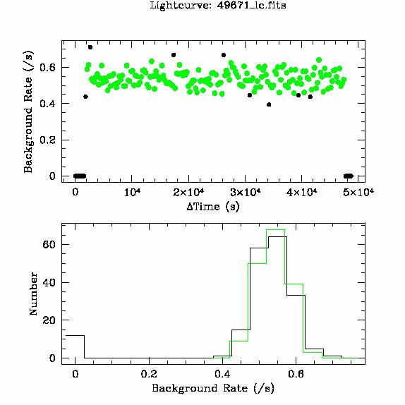 49671 light curve