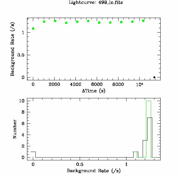 499 light curve