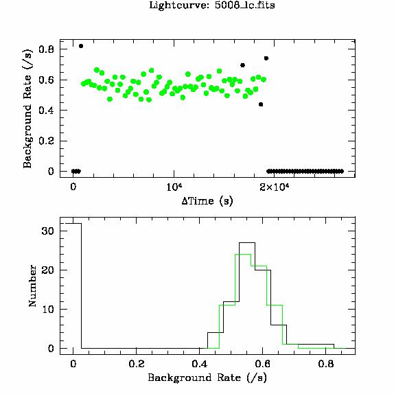 5008 light curve