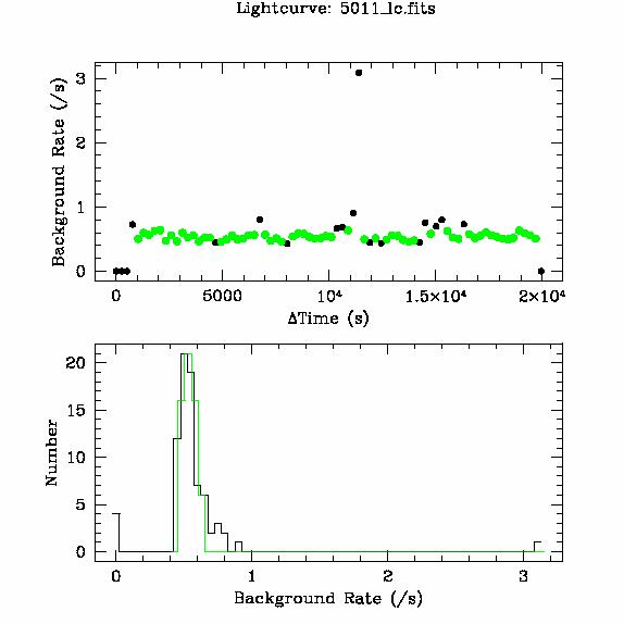5011 light curve