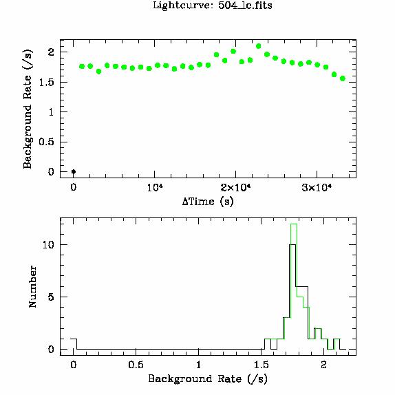 504 light curve