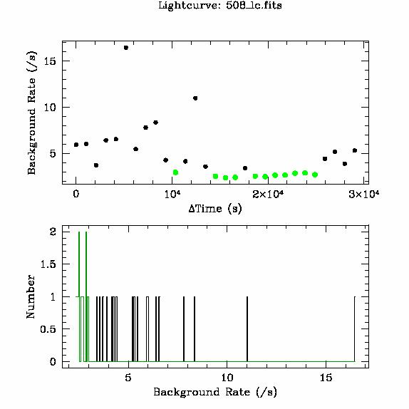 508 light curve