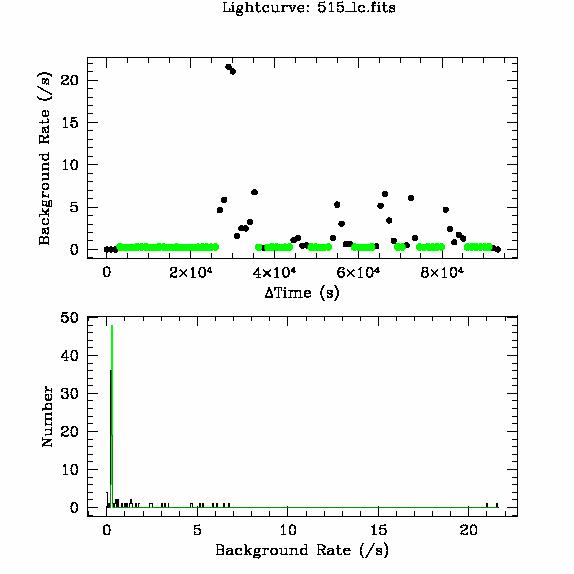 515 light curve