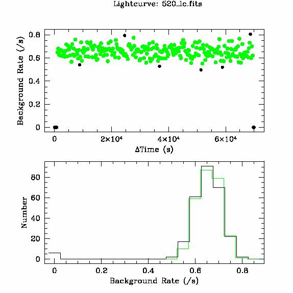 520 light curve