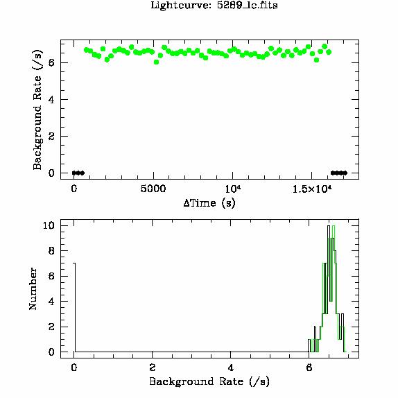 5289 light curve