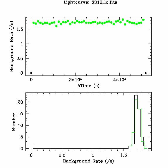 5310 light curve