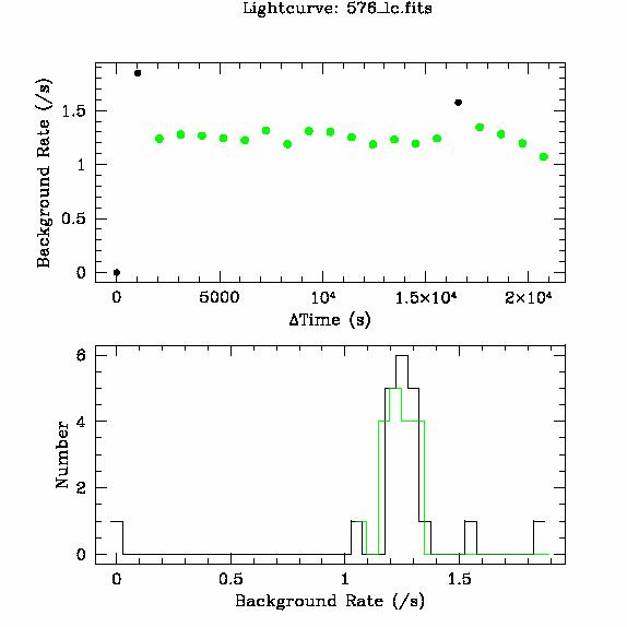 576 light curve