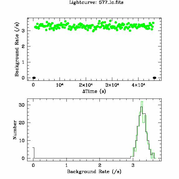 577 light curve