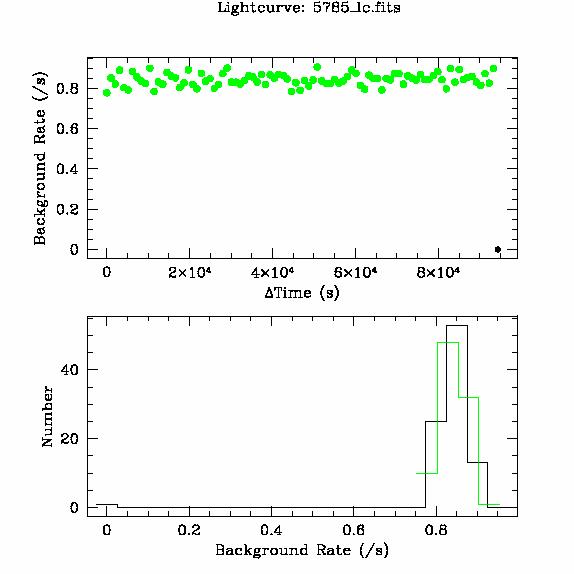 5785 light curve