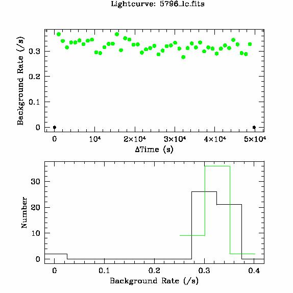 5796 light curve