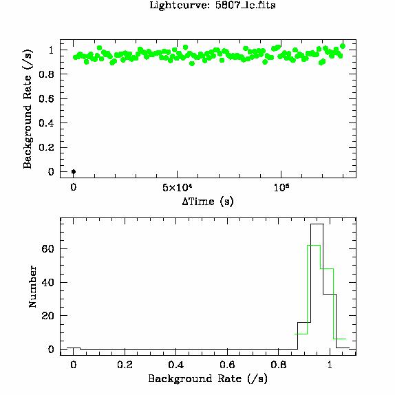 5807 light curve