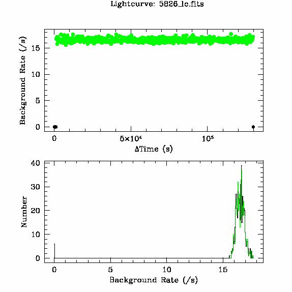 5826 light curve